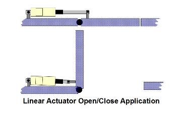 Actuator operating Door or Hatch